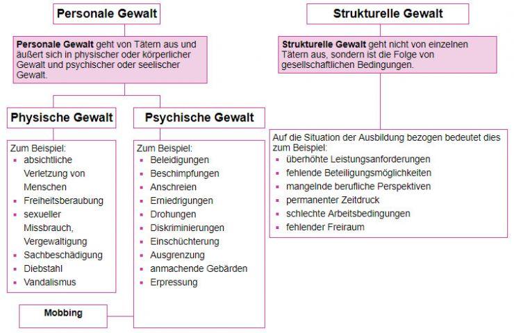 Gewalt Lexikon Der Psychologie